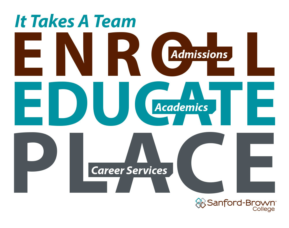 Enroll-Educate-Place Poster | Sanford-Brown College